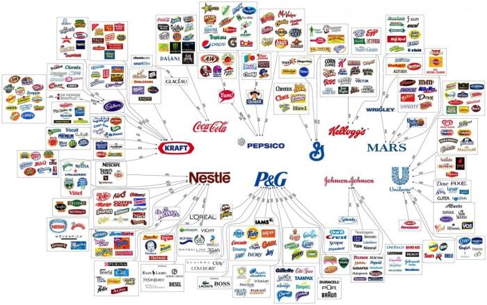 korporacje-ktore-kontroluja-wszystko